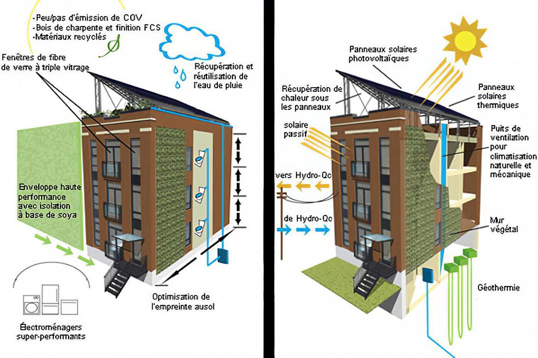 Linge De Maison Montréal abondance montréal – le soleil | projets verts